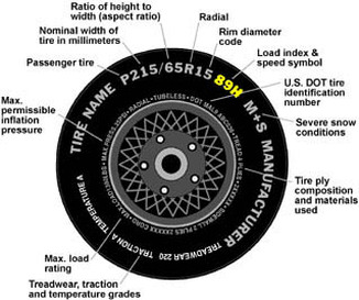 What Do The Numbers On A Tire Mean >> Tire sizing and type: what do the letters and numbers mean?
