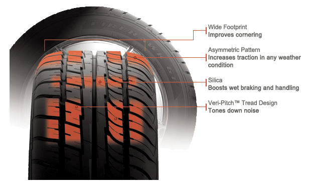Firestone Firehawk GT diagram